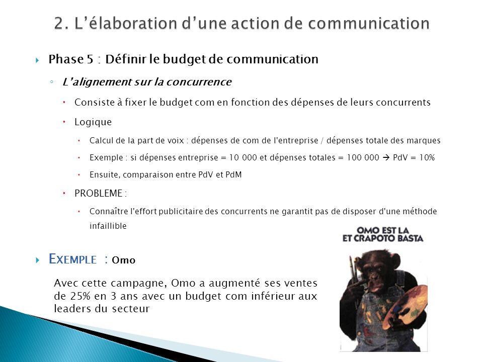 Phase 5 : Définir le budget de communication Lalignement sur la concurrence Consiste à fixer le budget com en fonction des dépenses de leurs concurren