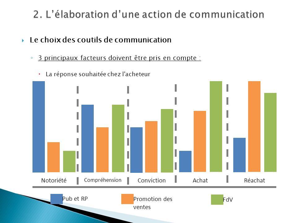 Le choix des coutils de communication 3 principaux facteurs doivent être pris en compte : La réponse souhaitée chez l'acheteur Notoriété Compréhension