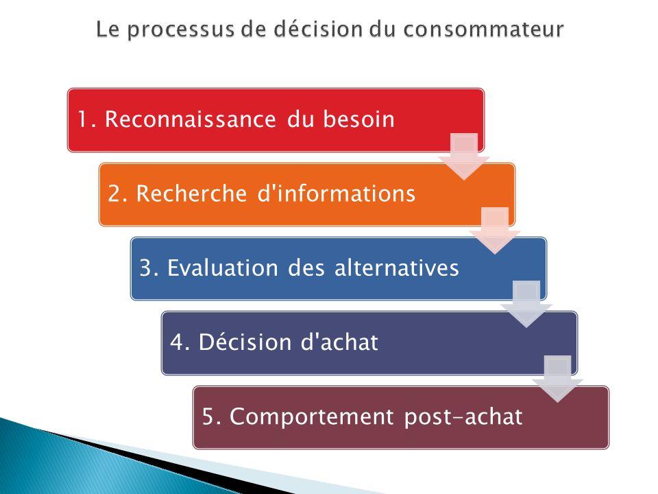 1. Reconnaissance du besoin2. Recherche d'informations3. Evaluation des alternatives4. Décision d'achat5. Comportement post-achat