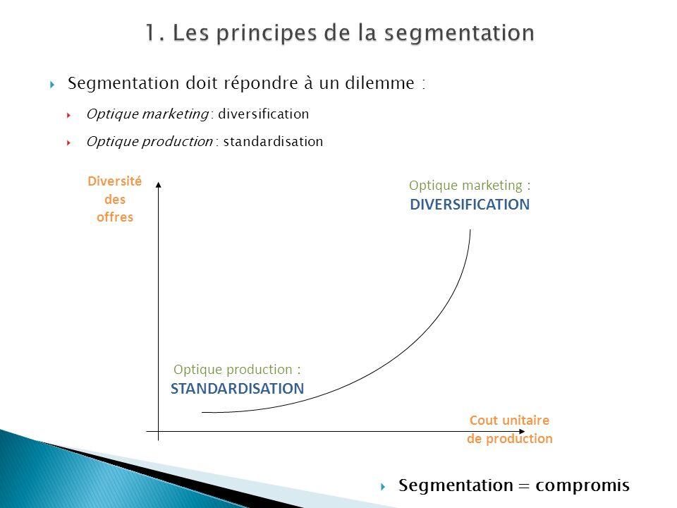 Segmentation doit répondre à un dilemme : Optique marketing : diversification Optique production : standardisation Optique production : STANDARDISATIO