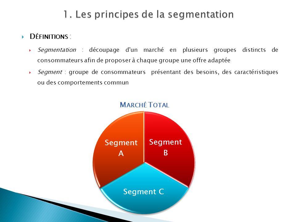 D ÉFINITIONS : Segmentation : découpage d'un marché en plusieurs groupes distincts de consommateurs afin de proposer à chaque groupe une offre adaptée