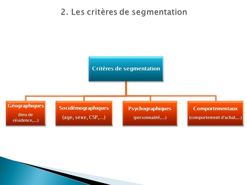 Critères de segmentation Géographiques (lieu de résidence,...) Socidémographiques (age, sexe, CSP,...) Psychographiques (personnalité,...) Comportemen