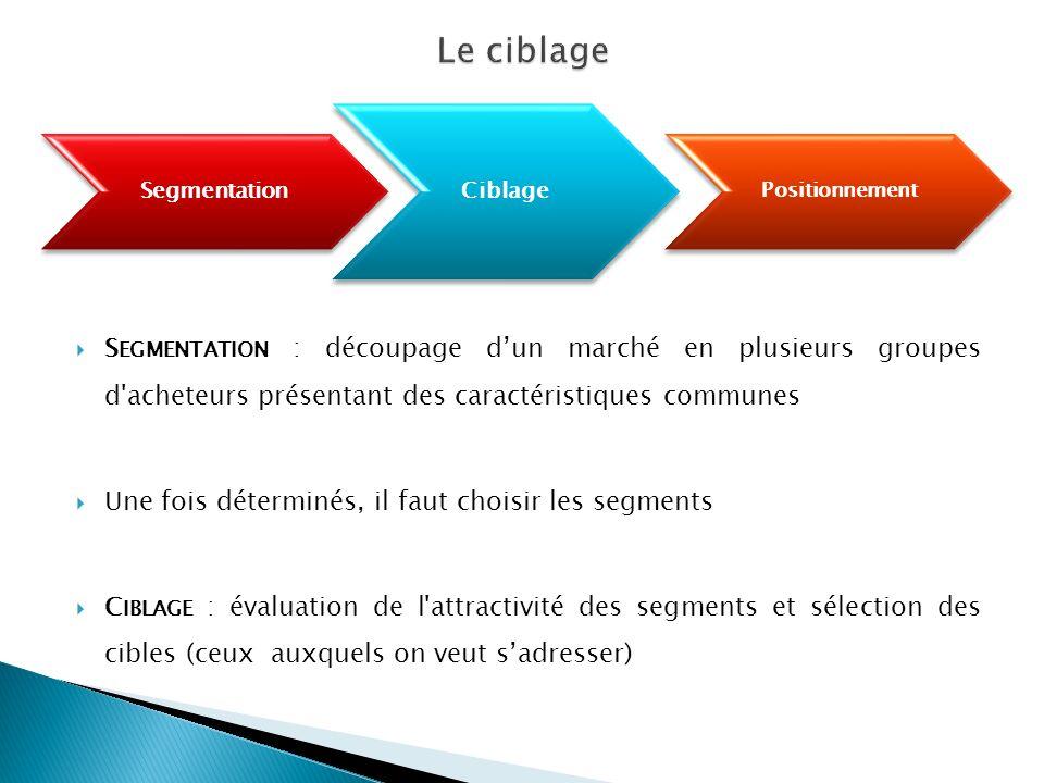 Segmentation Ciblage Positionnement S EGMENTATION : découpage dun marché en plusieurs groupes d'acheteurs présentant des caractéristiques communes Une