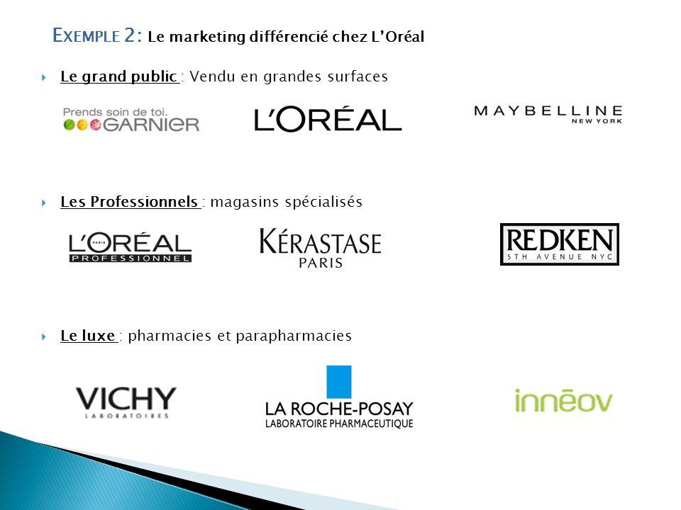 E XEMPLE 2: Le marketing différencié chez LOréal Le grand public : Vendu en grandes surfaces Les Professionnels : magasins spécialisés Le luxe : pharm