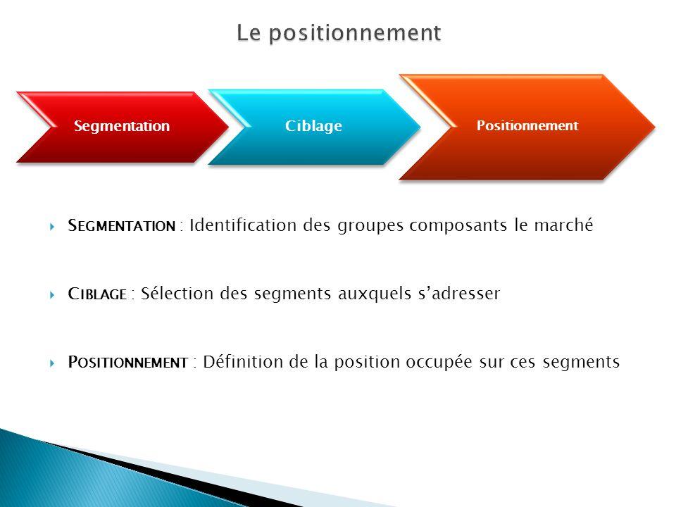 S EGMENTATION : Identification des groupes composants le marché C IBLAGE : Sélection des segments auxquels sadresser P OSITIONNEMENT : Définition de l