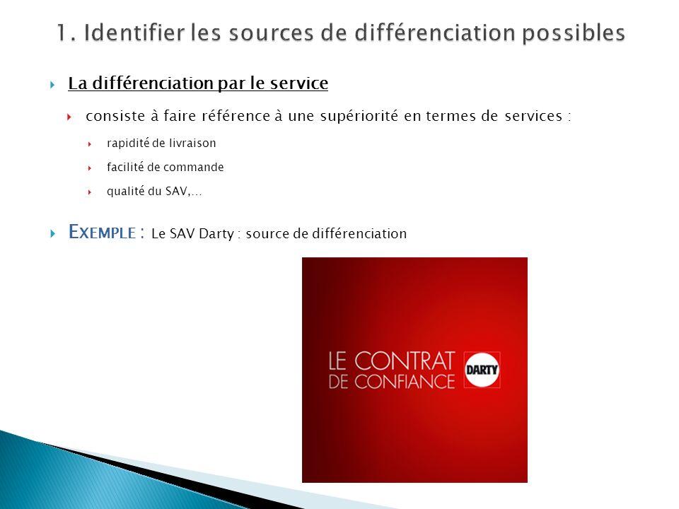 La différenciation par le service consiste à faire référence à une supériorité en termes de services : rapidité de livraison facilité de commande qual