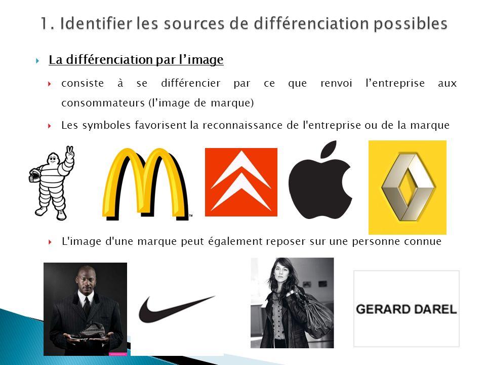 La différenciation par limage consiste à se différencier par ce que renvoi lentreprise aux consommateurs (limage de marque) Les symboles favorisent la