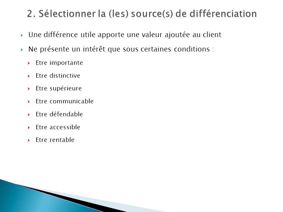 Une différence utile apporte une valeur ajoutée au client Ne présente un intérêt que sous certaines conditions : Etre importante Etre distinctive Etre