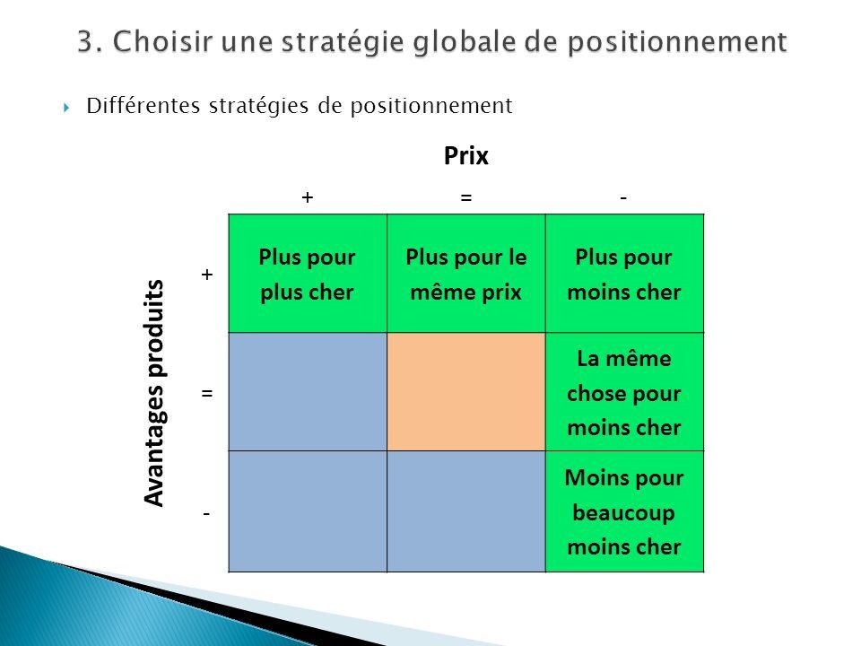 Différentes stratégies de positionnement Prix +=- Avantages produits + Plus pour plus cher Plus pour le même prix Plus pour moins cher = La même chose
