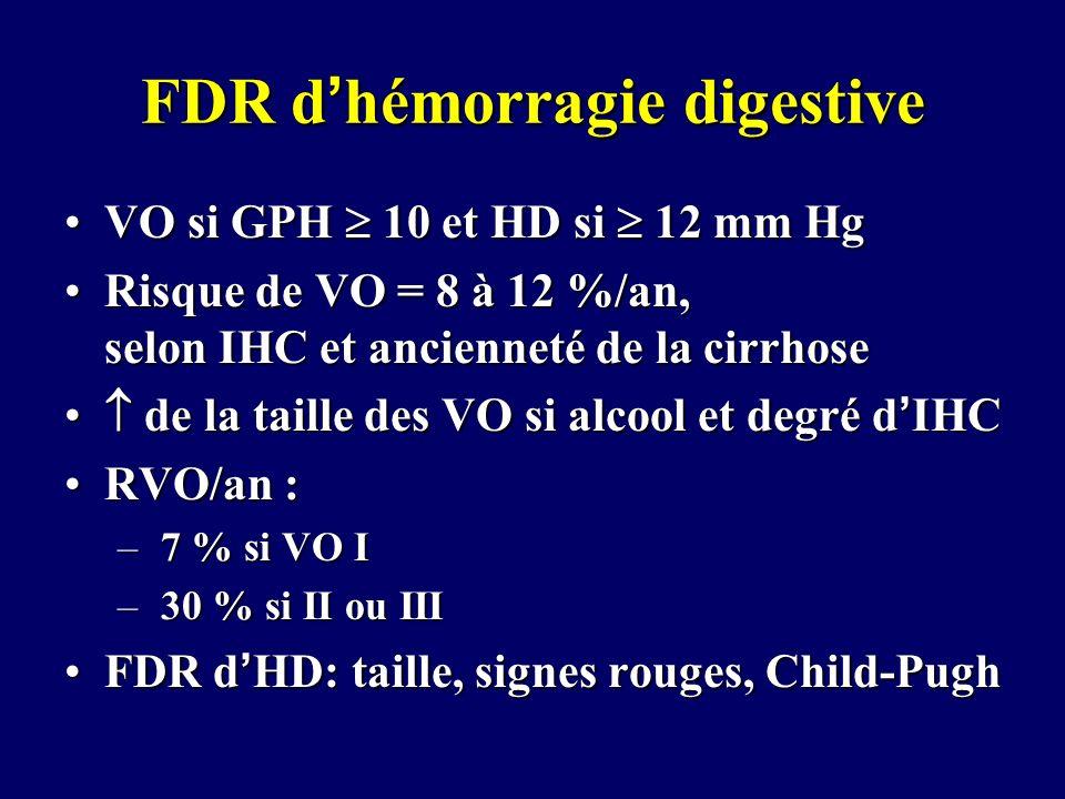 FDR dhémorragie digestive VO si GPH 10 et HD si 12 mm HgVO si GPH 10 et HD si 12 mm Hg Risque de VO = 8 à 12 %/an, selon IHC et ancienneté de la cirrh