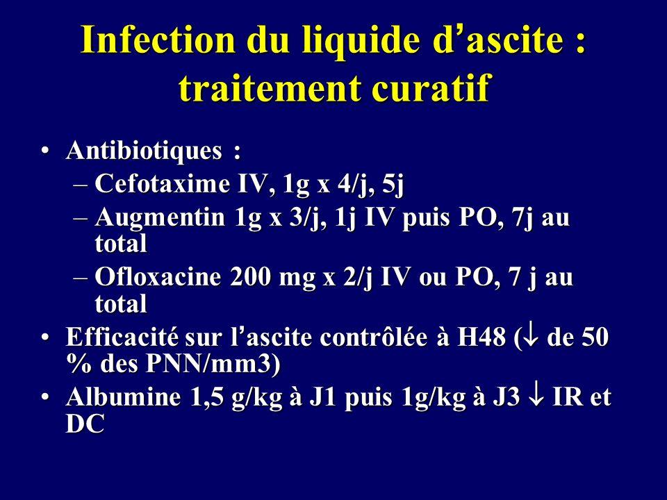 Infection du liquide dascite : traitement curatif Antibiotiques :Antibiotiques : –Cefotaxime IV, 1g x 4/j, 5j –Augmentin 1g x 3/j, 1j IV puis PO, 7j a