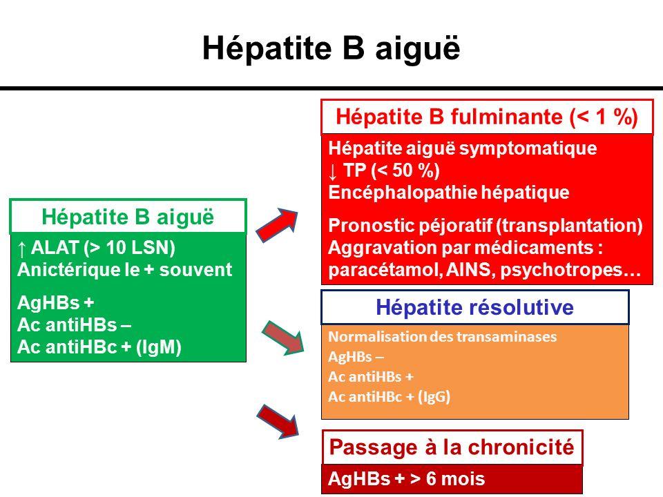Hépatite B aiguë ALAT (> 10 LSN) Anictérique le + souvent AgHBs + Ac antiHBs – Ac antiHBc + (IgM) Hépatite B aiguë Hépatite aiguë symptomatique TP (<