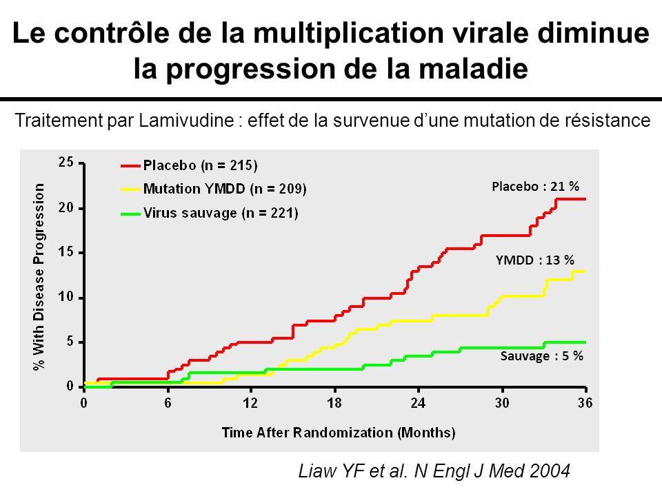 Le contrôle de la multiplication virale diminue la progression de la maladie YMDD : 13 % Sauvage : 5 % Placebo : 21 % Liaw YF et al. N Engl J Med 2004