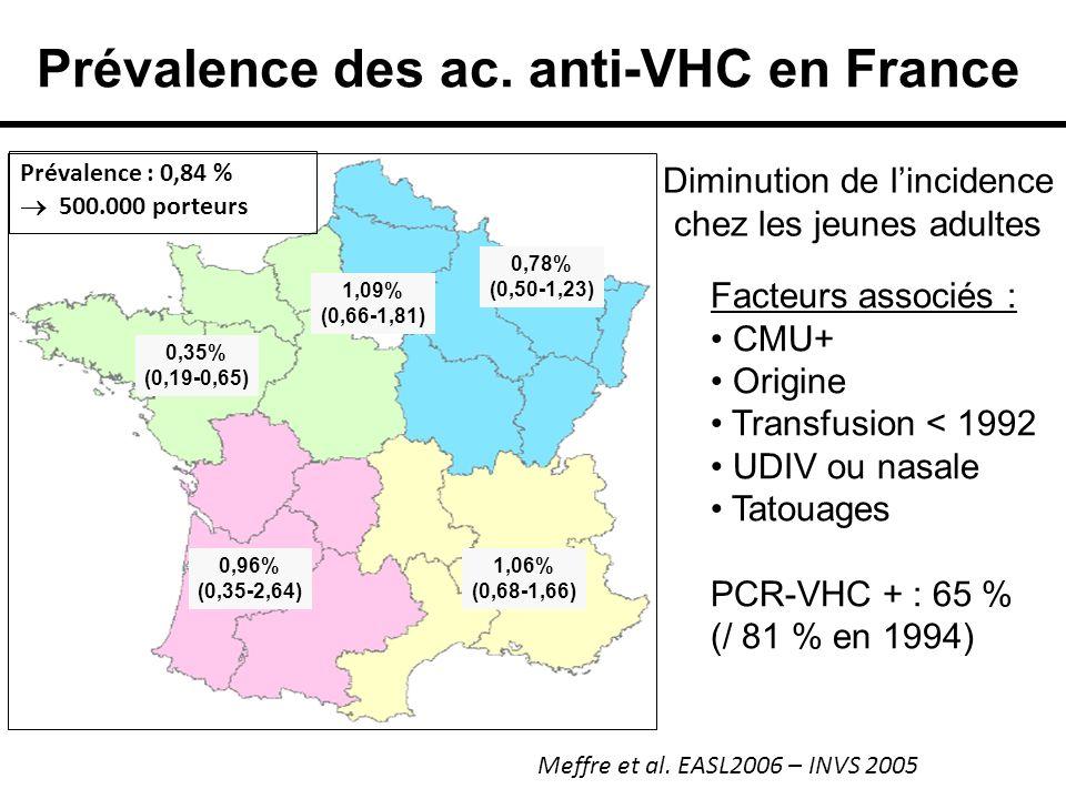 Prévalence des ac. anti-VHC en France Facteurs associés : CMU+ Origine Transfusion < 1992 UDIV ou nasale Tatouages PCR-VHC + : 65 % (/ 81 % en 1994) D