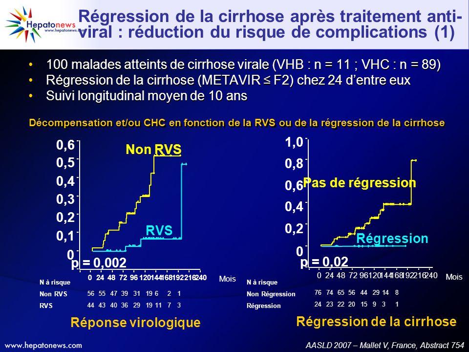 Régression de la cirrhose après traitement anti- viral : réduction du risque de complications (1) 100 malades atteints de cirrhose virale (VHB : n = 1