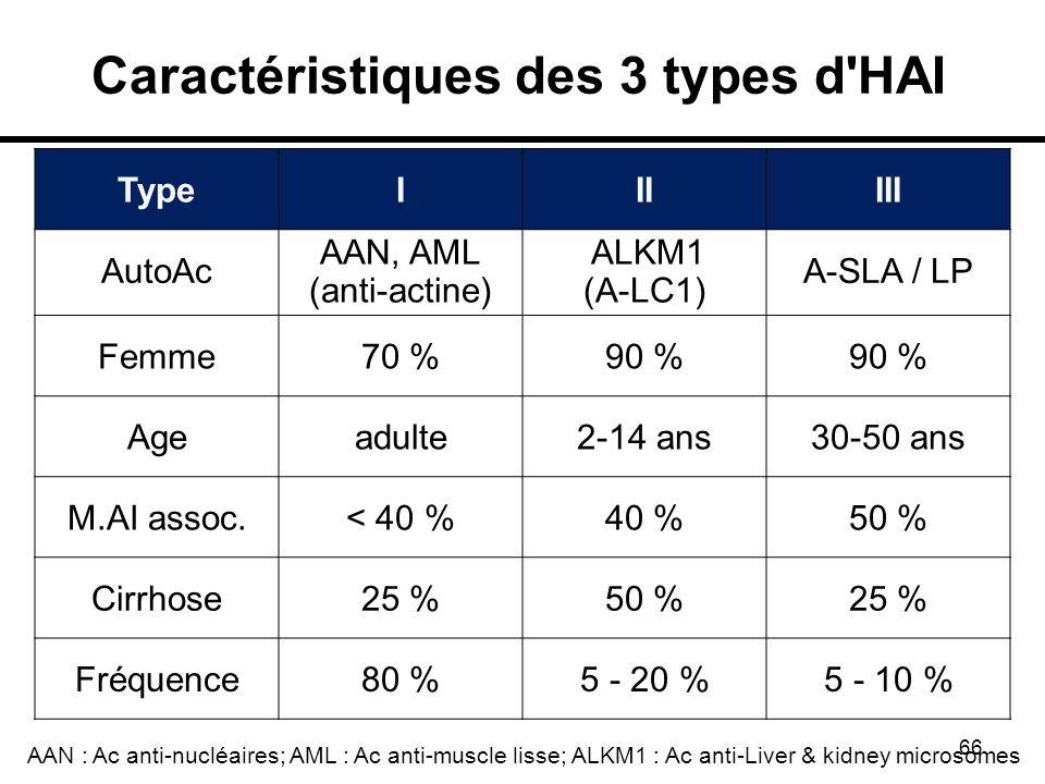 66 Caractéristiques des 3 types d'HAI TypeIIIIII AutoAc AAN, AML (anti-actine) ALKM1 (A-LC1) A-SLA / LP Femme70 %90 % Ageadulte2-14 ans30-50 ans M.AI