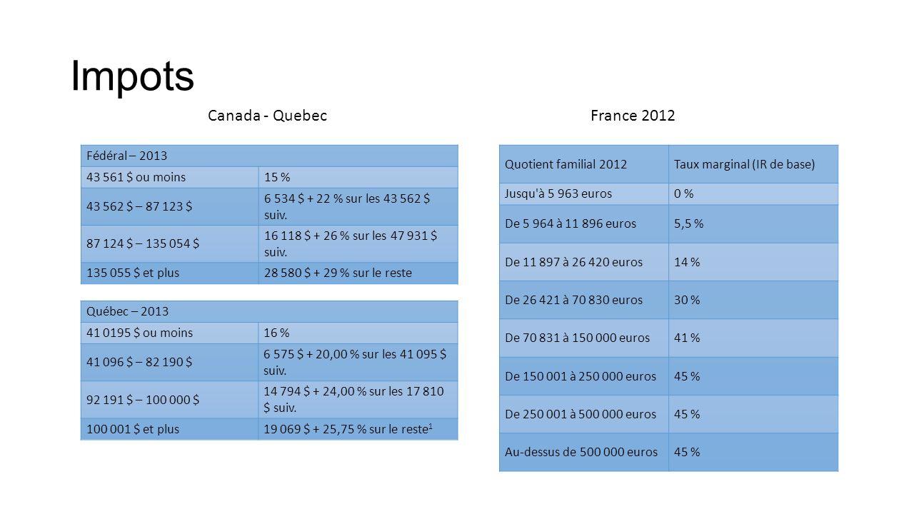 Impots Fédéral – 2013 43 561 $ ou moins15 % 43 562 $ – 87 123 $ 6 534 $ + 22 % sur les 43 562 $ suiv.
