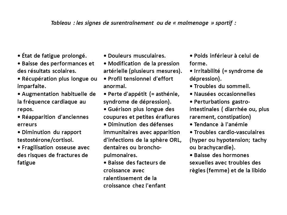 Tableau : les signes de surentraînement ou de « malmenage » sportif : État de fatigue prolongé. Baisse des performances et des résultats scolaires. Ré
