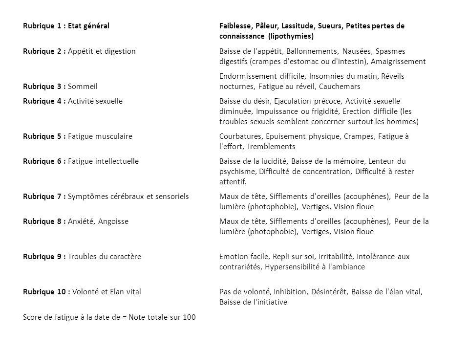 Rubrique 1 : Etat généralFaiblesse, Pâleur, Lassitude, Sueurs, Petites pertes de connaissance (lipothymies) Rubrique 2 : Appétit et digestionBaisse de