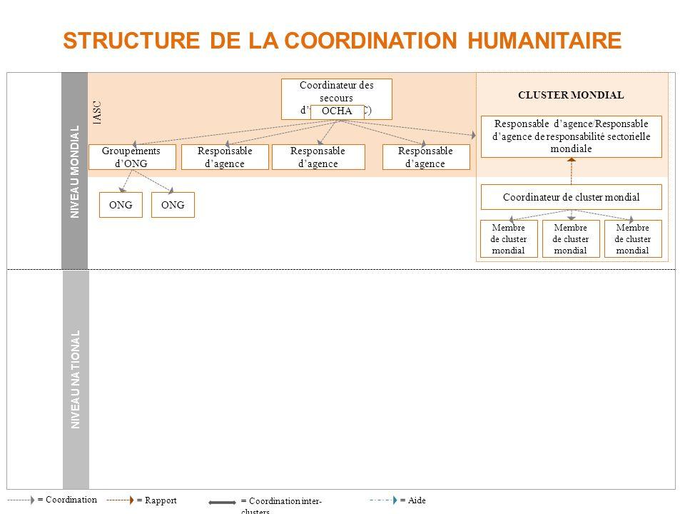 Connaissances humanitaires generales RÔLE DE LOCHA DANS LA REPONSE HUMANITAIRE Coordination Gestion de linformation Mobilisation des efforts et des re