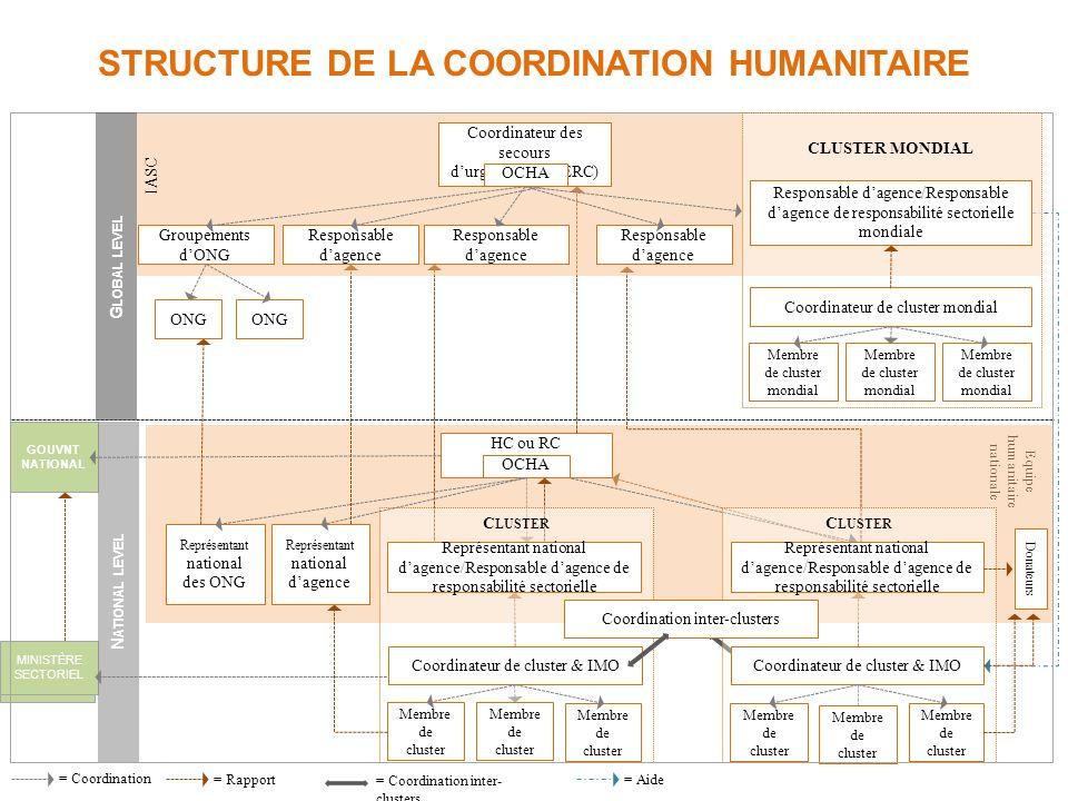 STRUCTURE DE LA COORDINATION HUMANITAIRE = Coordination NIVEAU NATIONAL = Rapport= Aide = Coordination inter- clusters NIVEAU MONDIAL IASC Groupements