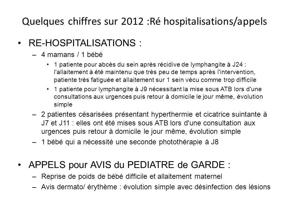 Quelques chiffres sur 2012 :Ré hospitalisations/appels RE-HOSPITALISATIONS : –4 mamans / 1 bébé 1 patiente pour abcès du sein après récidive de lympha