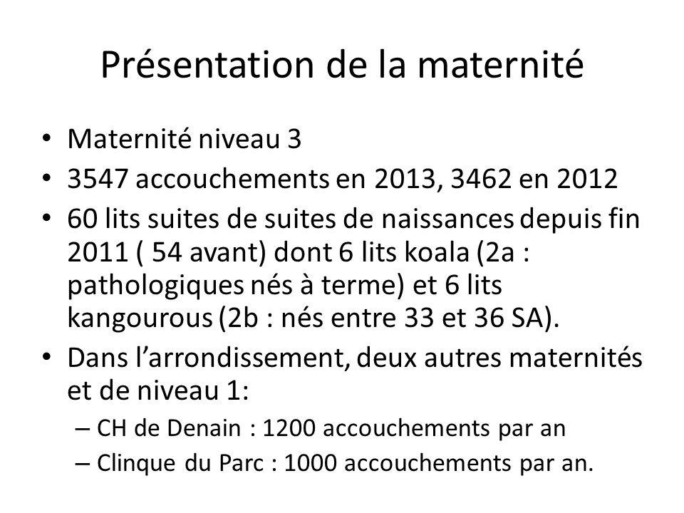 Présentation de la maternité Maternité niveau 3 3547 accouchements en 2013, 3462 en 2012 60 lits suites de suites de naissances depuis fin 2011 ( 54 a