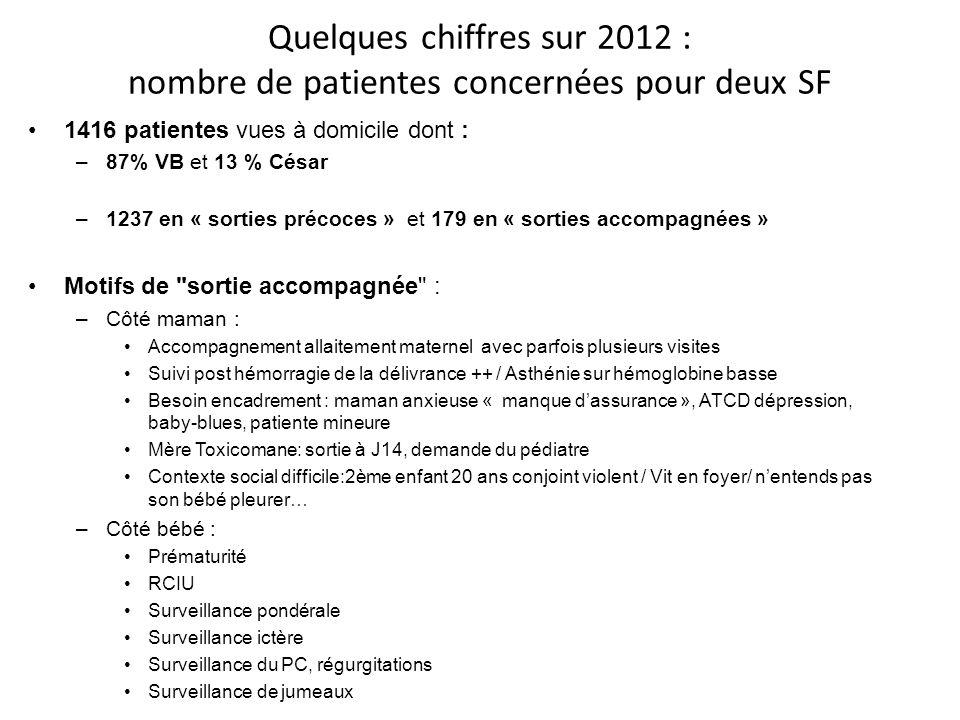 Quelques chiffres sur 2012 : nombre de patientes concernées pour deux SF 1416 patientes vues à domicile dont : –87% VB et 13 % César –1237 en « sortie
