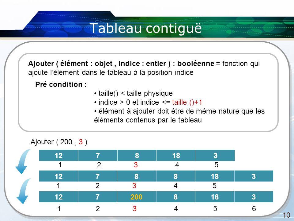 Tableau contiguë 10 Ajouter ( élément : objet, indice : entier ) : booléenne = fonction qui ajoute lélément dans le tableau à la position indice Pré c