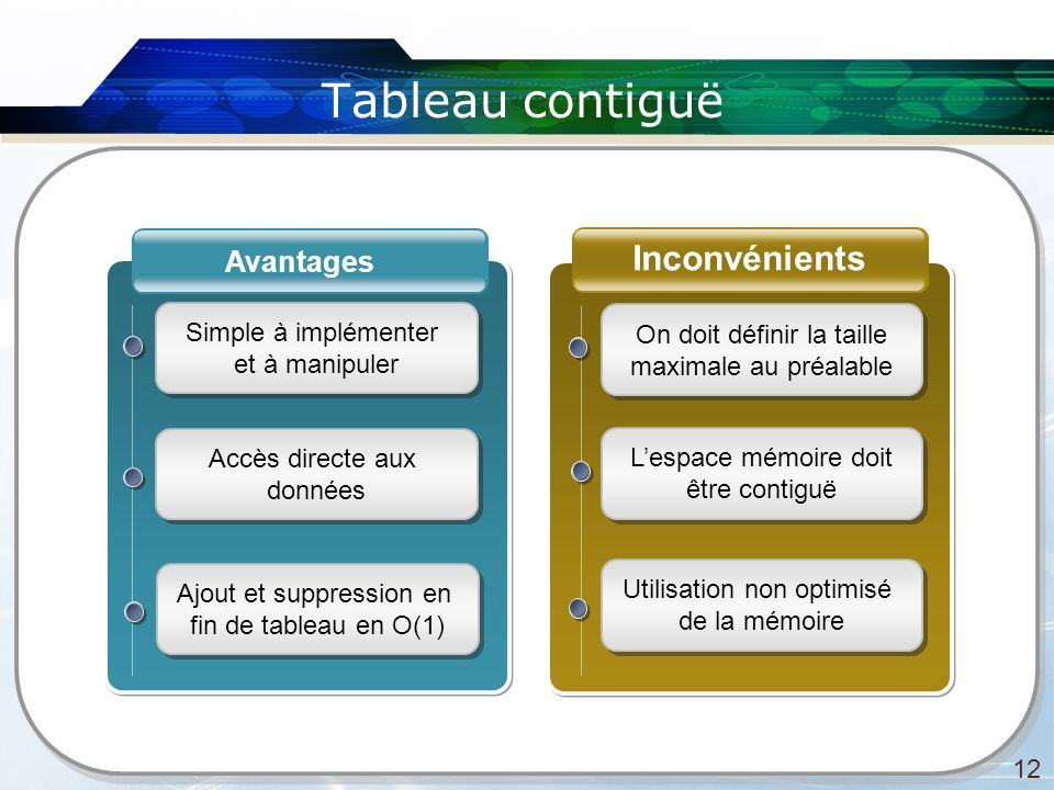 Tableau contiguë 12 Inconvénients Avantages Simple à implémenter et à manipuler Simple à implémenter et à manipuler Accès directe aux données Accès di