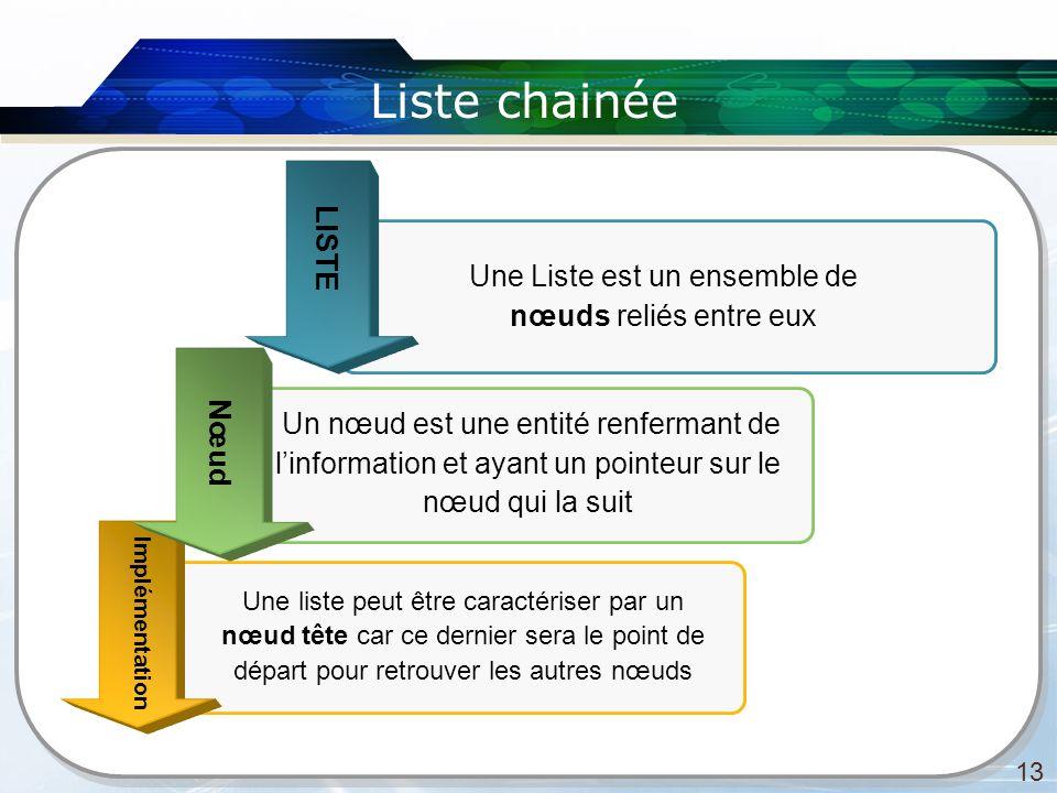 Liste chainée 13 Une Liste est un ensemble de nœuds reliés entre eux Une liste peut être caractériser par un nœud tête car ce dernier sera le point de