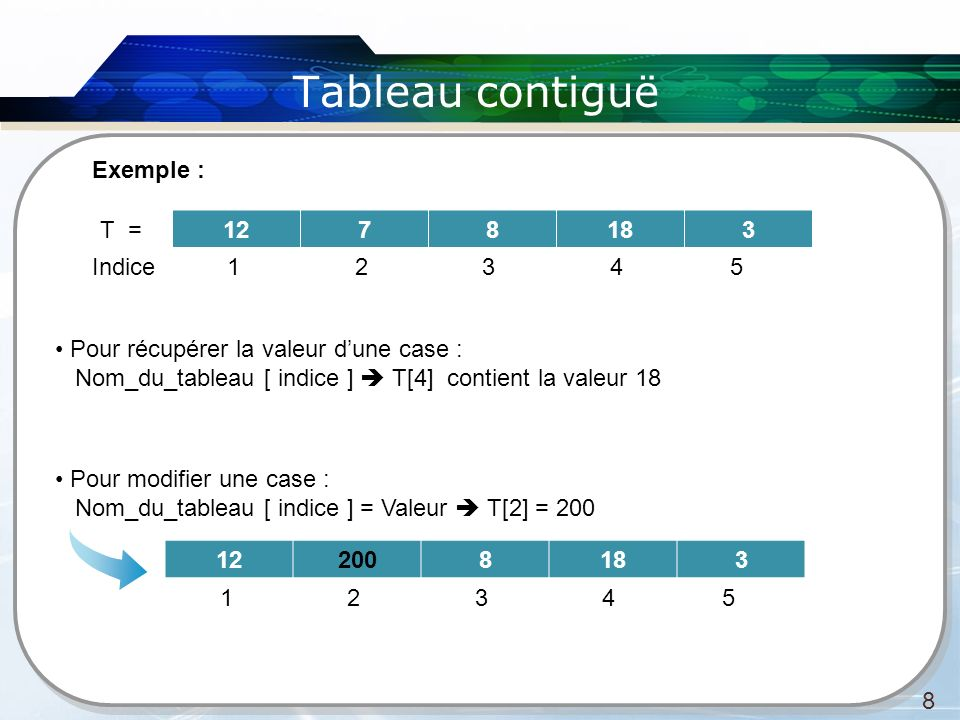 Tableau contiguë 8 1278183T = Indice21345 Exemple : Pour récupérer la valeur dune case : Nom_du_tableau [ indice ] T[4] contient la valeur 18 Pour mod