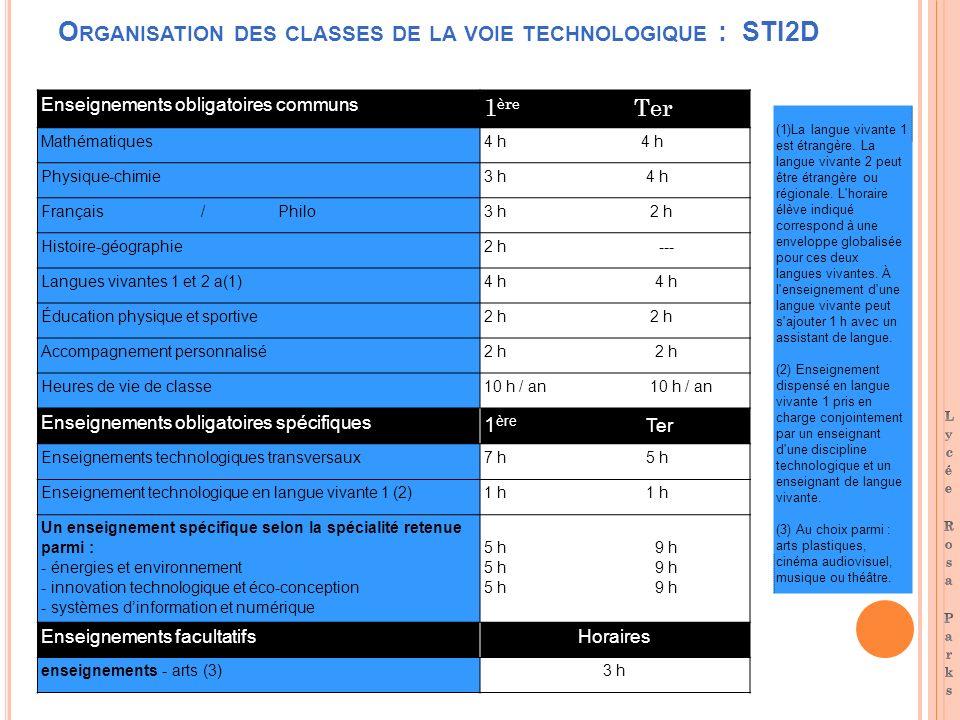 O RGANISATION DES CLASSES DE LA VOIE TECHNOLOGIQUE : STI2D Enseignements obligatoires communs 1 ère Ter Mathématiques4 h Physique-chimie3 h 4 h França