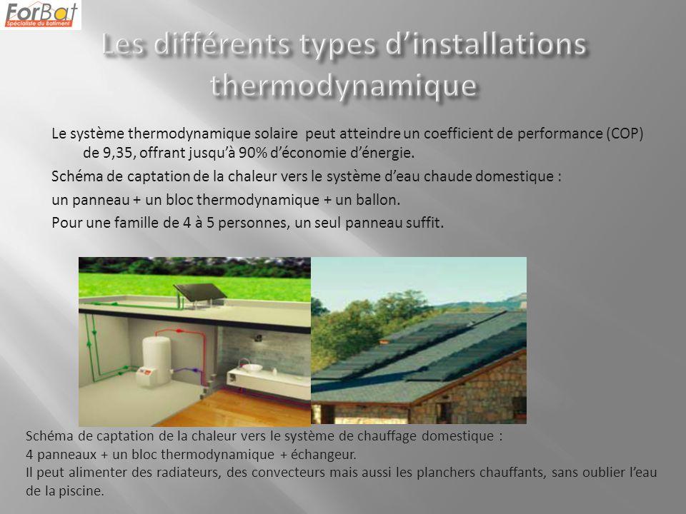 Le système thermodynamique solaire peut atteindre un coefficient de performance (COP) de 9,35, offrant jusquà 90% déconomie dénergie.