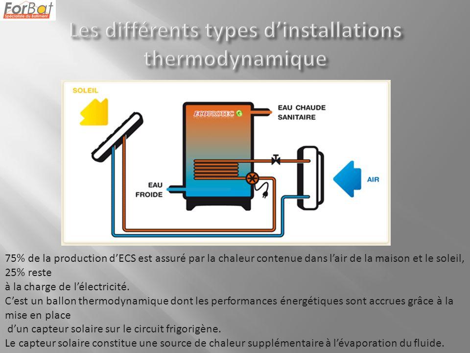 75% de la production dECS est assuré par la chaleur contenue dans lair de la maison et le soleil, 25% reste à la charge de lélectricité.