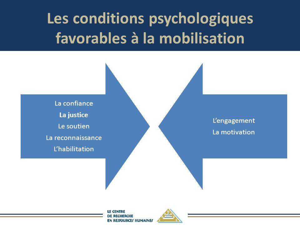 Les conditions psychologiques favorables à la mobilisation La confiance La justice Le soutien La reconnaissance Lhabilitation Lengagement La motivation