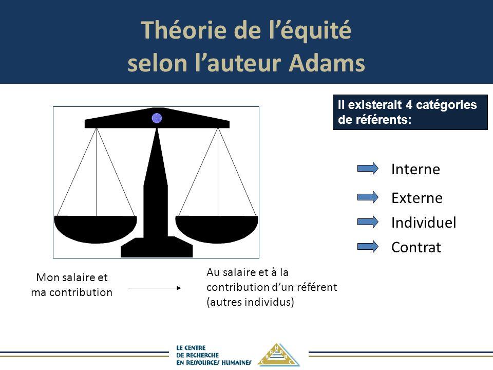 Théorie de léquité selon lauteur Adams Mon salaire et ma contribution Au salaire et à la contribution dun référent (autres individus) Interne Externe Individuel Contrat Il existerait 4 catégories de référents: