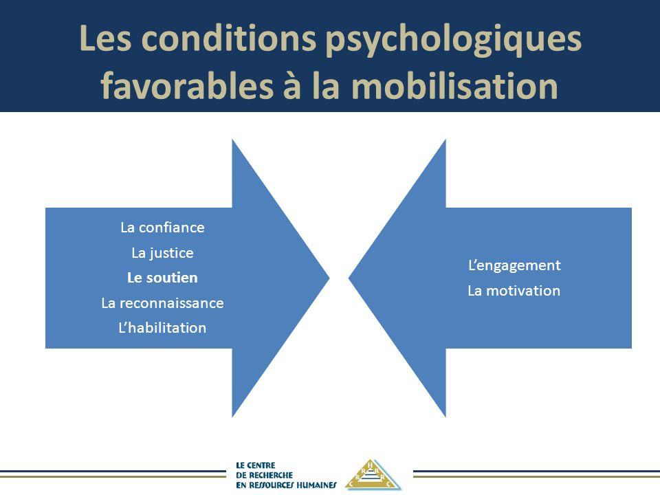 La confiance La justice Le soutien La reconnaissance Lhabilitation Lengagement La motivation Les conditions psychologiques favorables à la mobilisation