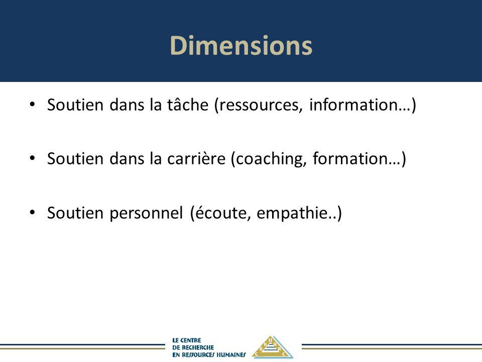 Dimensions Soutien dans la tâche (ressources, information…) Soutien dans la carrière (coaching, formation…) Soutien personnel (écoute, empathie..)