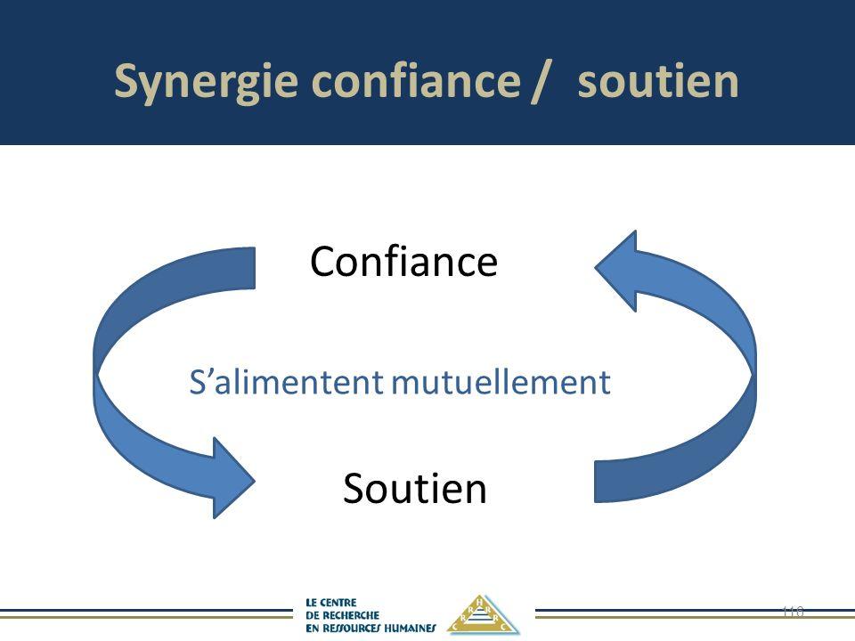 116 Confiance Soutien Salimentent mutuellement Synergie confiance / soutien