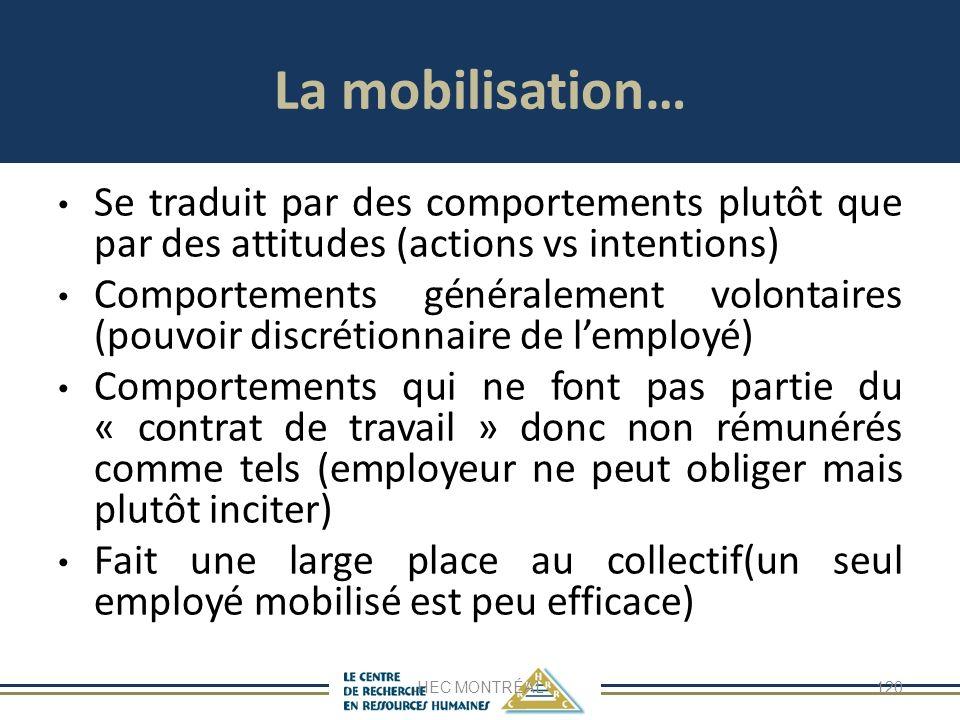 La mobilisation… Se traduit par des comportements plutôt que par des attitudes (actions vs intentions) Comportements généralement volontaires (pouvoir discrétionnaire de lemployé) Comportements qui ne font pas partie du « contrat de travail » donc non rémunérés comme tels (employeur ne peut obliger mais plutôt inciter) Fait une large place au collectif(un seul employé mobilisé est peu efficace) HEC MONTRÉAL120