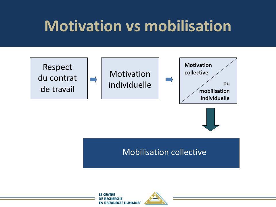 Respect du contrat de travail Motivation individuelle Motivation collective ou mobilisation individuelle Mobilisation collective Motivation vs mobilisation