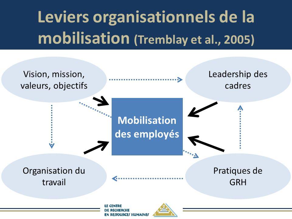 Leviers organisationnels de la mobilisation (Tremblay et al., 2005) Vision, mission, valeurs, objectifs Organisation du travail Pratiques de GRH Leadership des cadres Mobilisation des employés