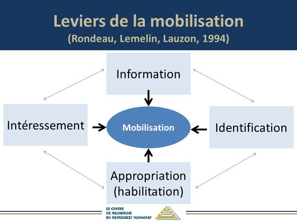 Leviers de la mobilisation (Rondeau, Lemelin, Lauzon, 1994) Appropriation (habilitation) Information Identification Intéressement Mobilisation
