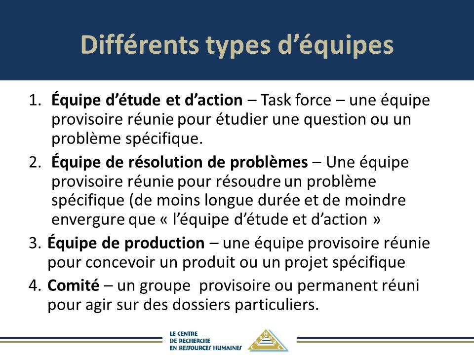 Différents types déquipes 1.Équipe détude et daction – Task force – une équipe provisoire réunie pour étudier une question ou un problème spécifique.