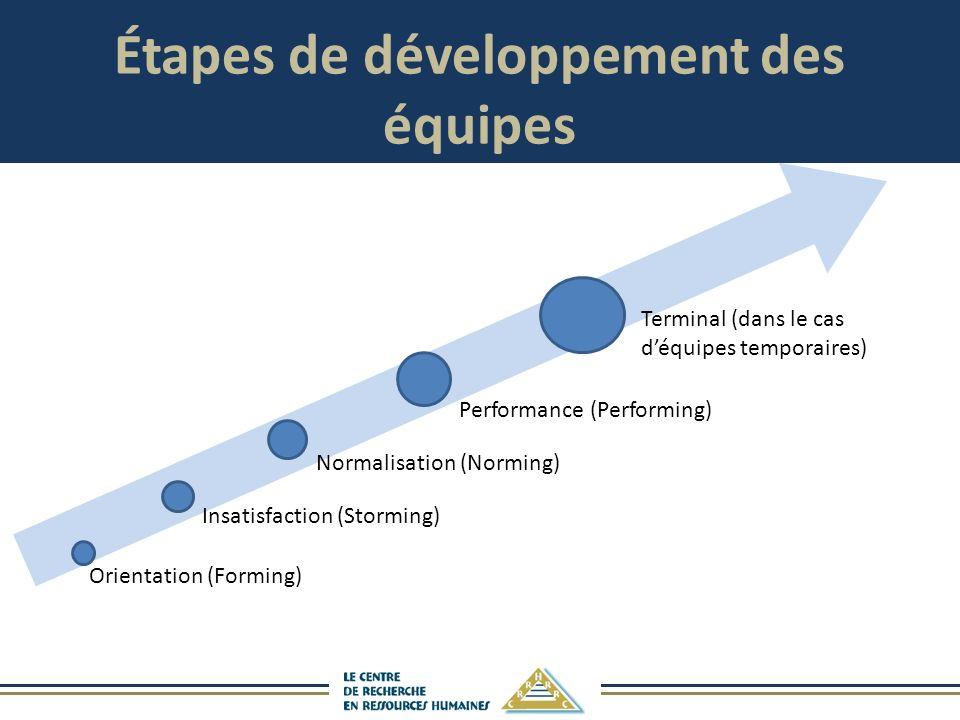 Étapes de développement des équipes Orientation (Forming) Insatisfaction (Storming) Normalisation (Norming) Performance (Performing) Terminal (dans le cas déquipes temporaires)