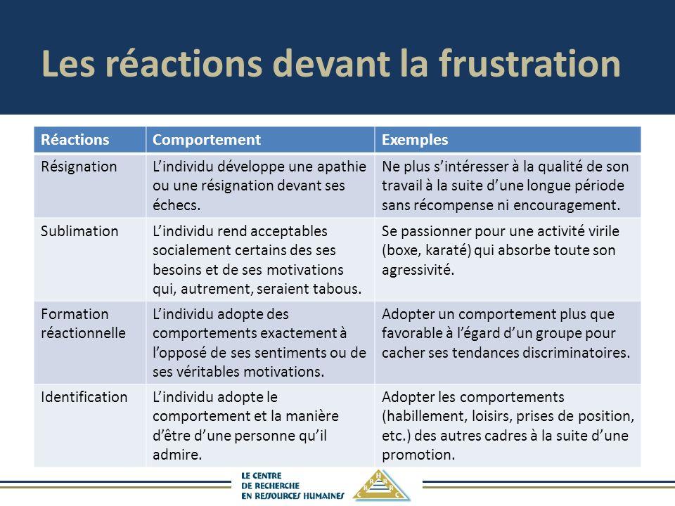 Les réactions devant la frustration RéactionsComportementExemples RésignationLindividu développe une apathie ou une résignation devant ses échecs.