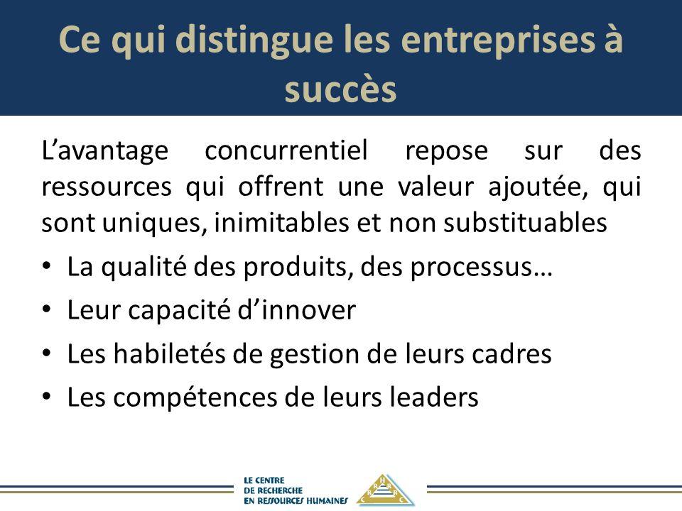 Ce qui distingue les entreprises à succès Lavantage concurrentiel repose sur des ressources qui offrent une valeur ajoutée, qui sont uniques, inimitables et non substituables La qualité des produits, des processus… Leur capacité dinnover Les habiletés de gestion de leurs cadres Les compétences de leurs leaders