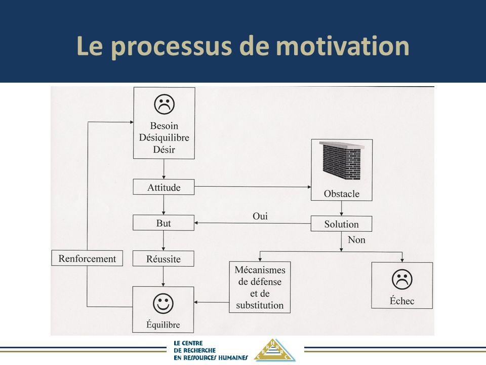 Le processus de motivation