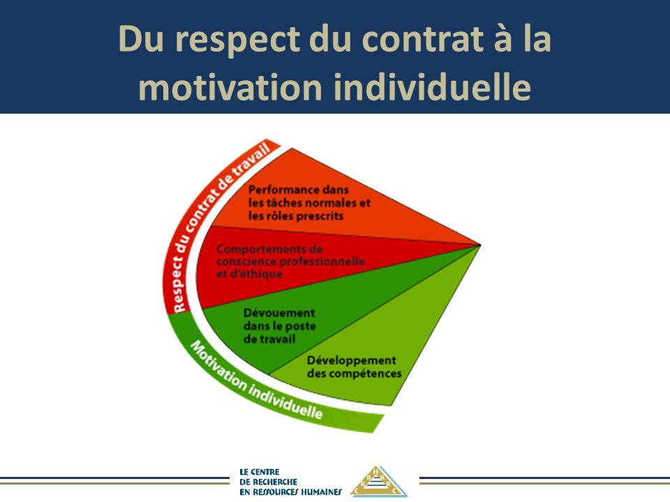 Du respect du contrat à la motivation individuelle